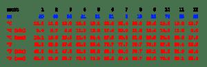 tabla-climatica-benidorm